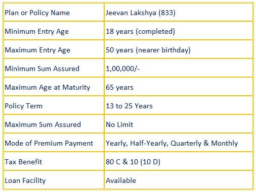 Jeevan Lakshya (833)
