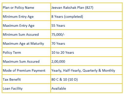 Jeevan Rakshak Plan (827)