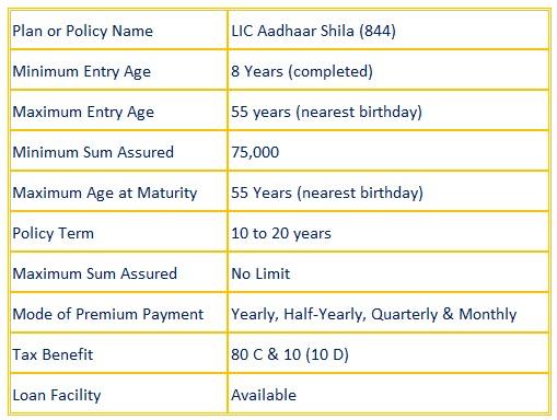 Aadhaar Shila (844)
