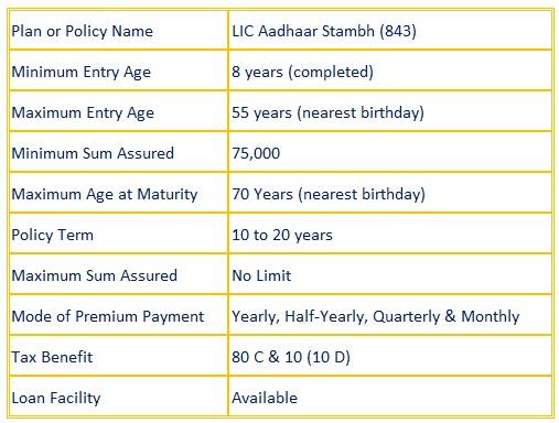 LIC Aadhaar Stambh (843)