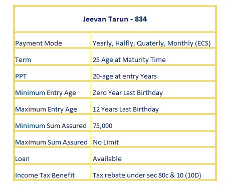 Jeevan Tarun Plan 834