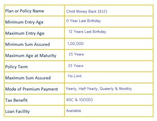 lic Child Money Back (832) Plan