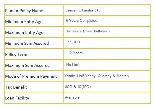 lic Jeevan Utkarsh 846 Plan