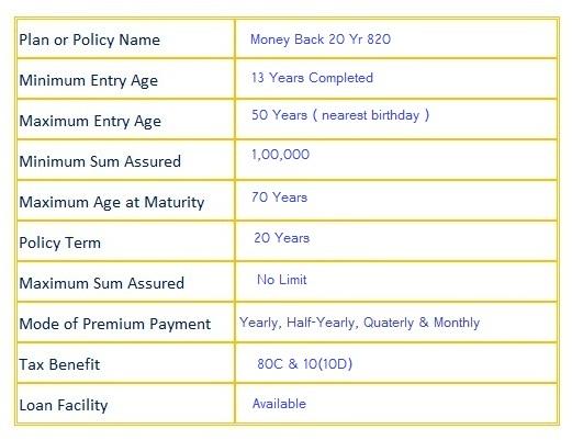 lic Money Back 20 Years 820 Plan