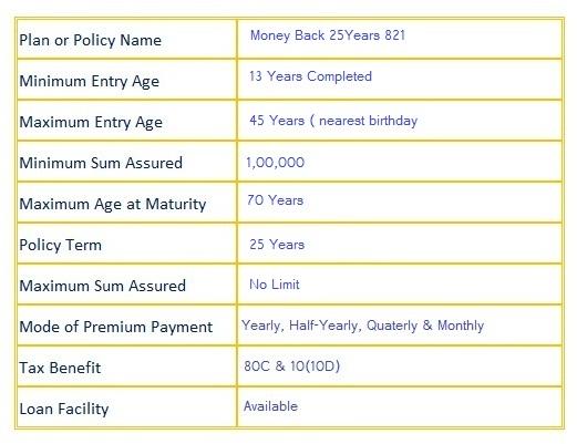 lic Money Back 25 Years 821 Plan