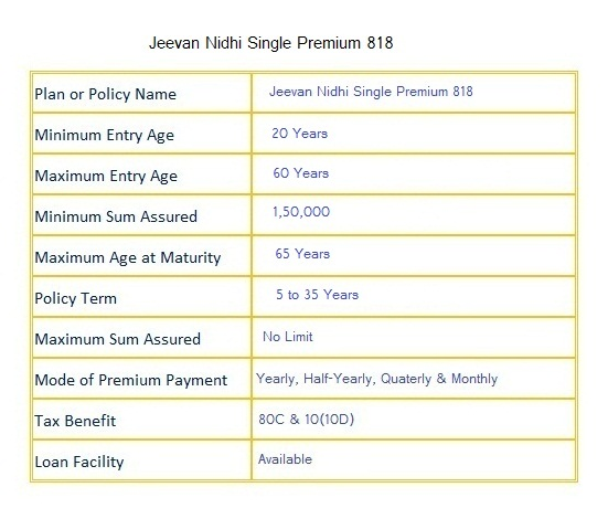 Jeevan Nidhi policy